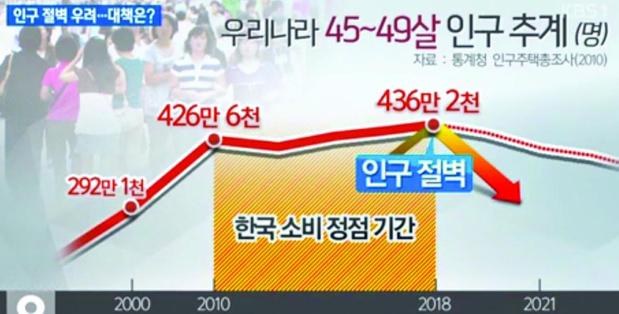 인구 동향 45-49세 20150812.jpg
